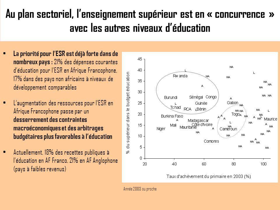 Au plan sectoriel, lenseignement supérieur est en « concurrence » avec les autres niveaux déducation La priorité pour lESR est déjà forte dans de nombreux pays : 21% des dépenses courantes déducation pour lESR en Afrique Francophone, 17% dans des pays non africains à niveaux de développement comparables Laugmentation des ressources pour lESR en Afrique Francophone passe par un desserrement des contraintes macroéconomiques et des arbitrages budgétaires plus favorables à léducation Actuellement, 18% des recettes publiques à léducation en AF Franco, 21% en AF Anglophone (pays à faibles revenus) Année 2003 ou proche