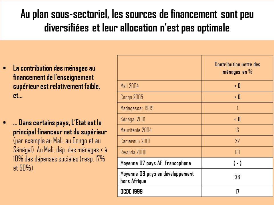 Au plan sous-sectoriel, les sources de financement sont peu diversifiées et leur allocation nest pas optimale La contribution des ménages au financement de lenseignement supérieur est relativement faible, et… … Dans certains pays, LEtat est le principal financeur net du supérieur (par exemple au Mali, au Congo et au Sénégal).