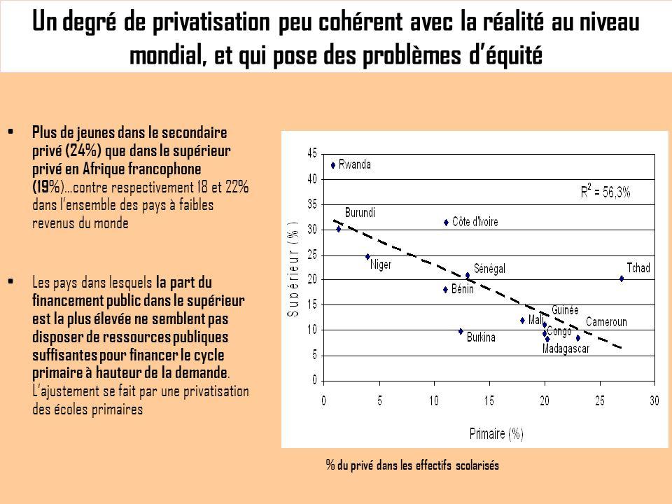 Un degré de privatisation peu cohérent avec la réalité au niveau mondial, et qui pose des problèmes déquité Plus de jeunes dans le secondaire privé (24%) que dans le supérieur privé en Afrique francophone (19 %)…contre respectivement 18 et 22% dans lensemble des pays à faibles revenus du monde Les pays dans lesquels la part du financement public dans le supérieur est la plus élevée ne semblent pas disposer de ressources publiques suffisantes pour financer le cycle primaire à hauteur de la demande.