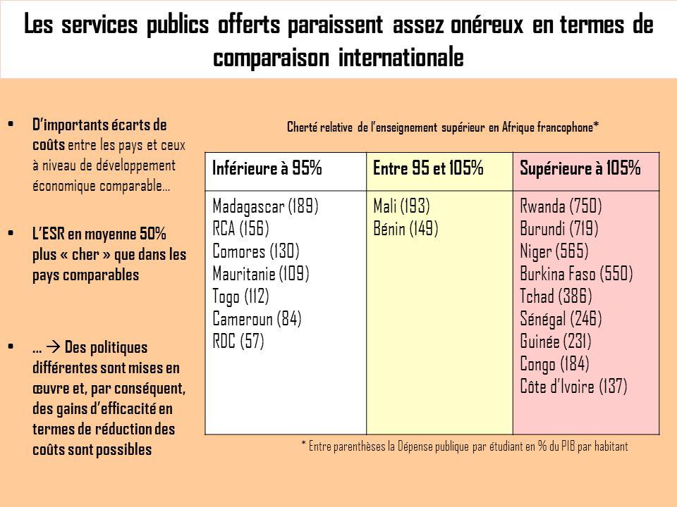 Les services publics offerts paraissent assez onéreux en termes de comparaison internationale Dimportants écarts de coûts entre les pays et ceux à niveau de développement économique comparable… LESR en moyenne 50% plus « cher » que dans les pays comparables … Des politiques différentes sont mises en œuvre et, par conséquent, des gains defficacité en termes de réduction des coûts sont possibles Inférieure à 95%Entre 95 et 105%Supérieure à 105% Madagascar (189) RCA (156) Comores (130) Mauritanie (109) Togo (112) Cameroun (84) RDC (57) Mali (193) Bénin (149) Rwanda (750) Burundi (719) Niger (565) Burkina Faso (550) Tchad (386) Sénégal (246) Guinée (231) Congo (184) Côte dIvoire (137) * Entre parenthèses la Dépense publique par étudiant en % du PIB par habitant Cherté relative de lenseignement supérieur en Afrique francophone*