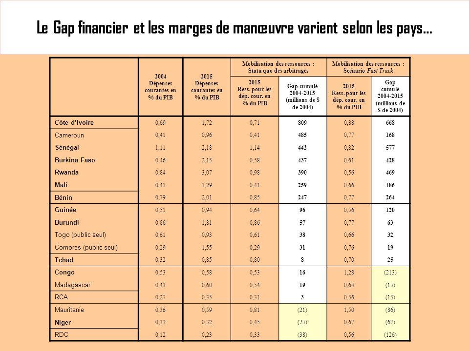 Le Gap financier et les marges de manœuvre varient selon les pays… 2004 Dépenses courantes en % du PIB 2015 Dépenses courantes en % du PIB Mobilisation des ressources : Statu quo des arbitrages Mobilisation des ressources : Scénario Fast Track 2015 Ress.