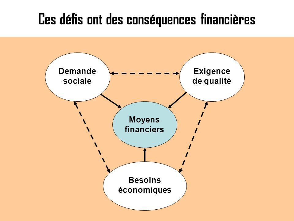 Ces défis ont des conséquences financières Demande sociale Exigence de qualité Besoins économiques Moyens financiers