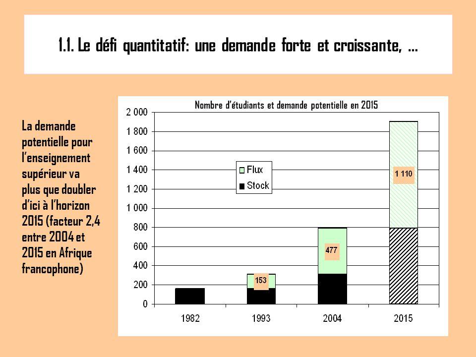 1.1. Le défi quantitatif: une demande forte et croissante, … La demande potentielle pour lenseignement supérieur va plus que doubler dici à lhorizon 2