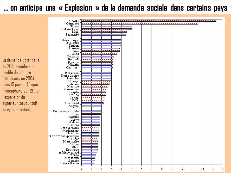 … on anticipe une « Explosion » de la demande sociale dans certains pays La demande potentielle en 2015 excèdera le double du nombre détudiants en 2004 dans 15 pays dAfrique francophone sur 21… si lexpansion du supérieur se poursuit au rythme actuel.