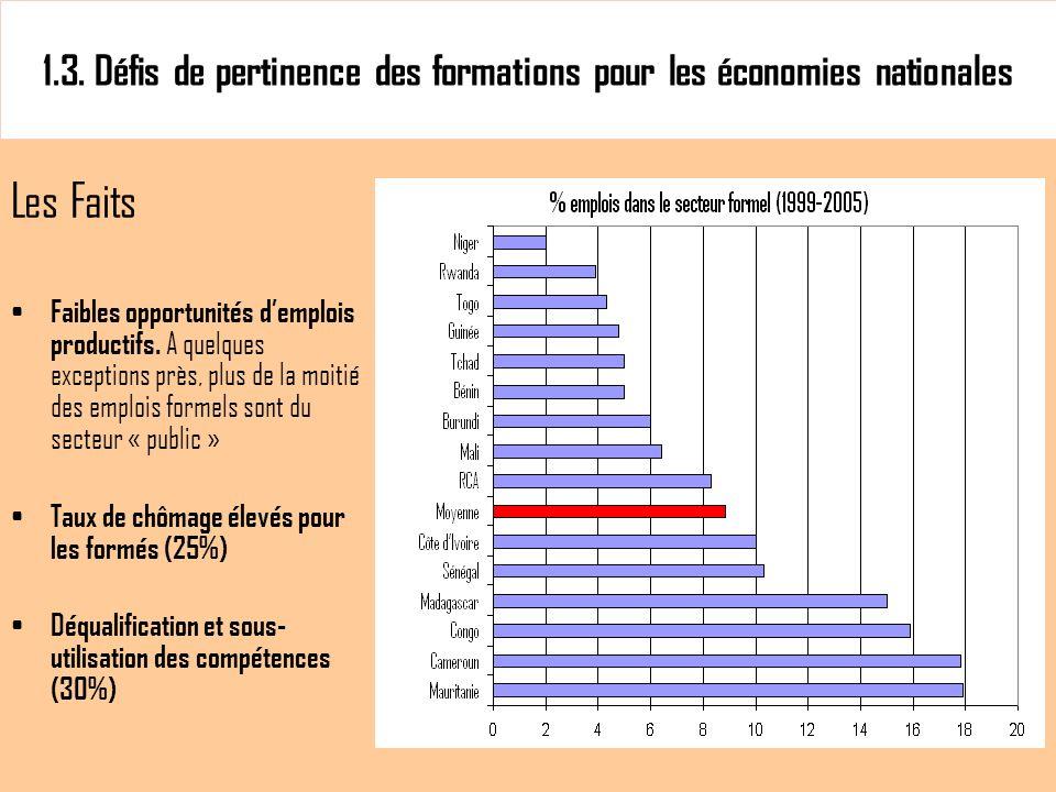 1.3. Défis de pertinence des formations pour les économies nationales Les Faits Faibles opportunités demplois productifs. A quelques exceptions près,