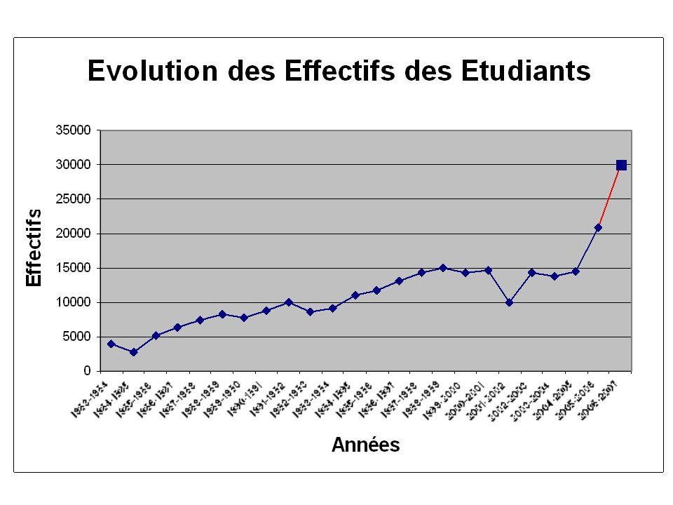 I- La maîtrise des flux des étudiants Une croissance exceptionnelle Accroissement considérable. De 845 en 1970-1971, ils atteignaient 4.447 dix ans pl