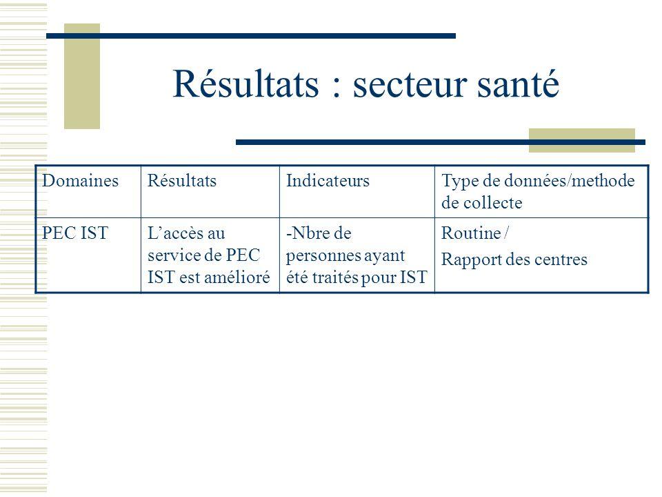 Résultats : secteur santé DomainesRésultatsIndicateursType de données/methode de collecte PEC ISTLaccès au service de PEC IST est amélioré -Nbre de personnes ayant été traités pour IST Routine / Rapport des centres