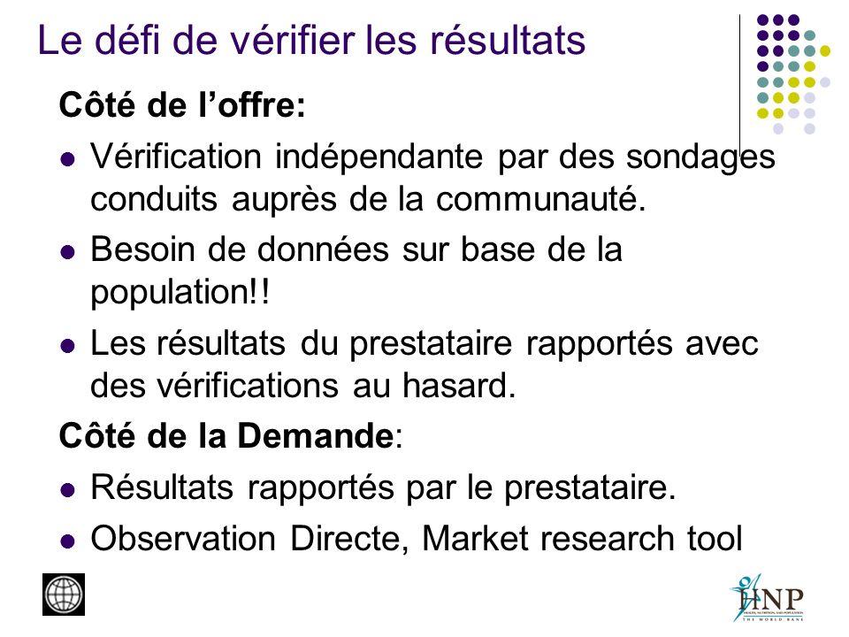 Le défi de vérifier les résultats Côté de loffre: Vérification indépendante par des sondages conduits auprès de la communauté. Besoin de données sur b