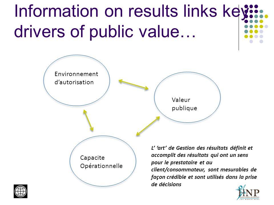 Information on results links key drivers of public value… Environnement dautorisation Capacite Opérationnelle Valeur publique L art de Gestion des rés