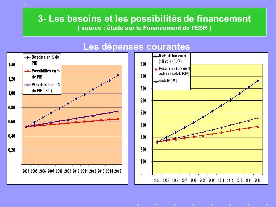 Les dépenses courantes 3- Les besoins et les possibilités de financement ( source : étude sur le Financement de lESR )