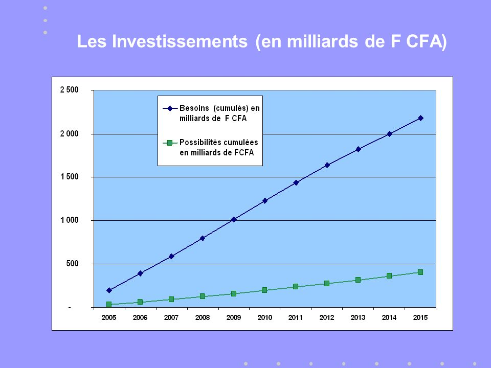 Les Investissements (en milliards de F CFA)