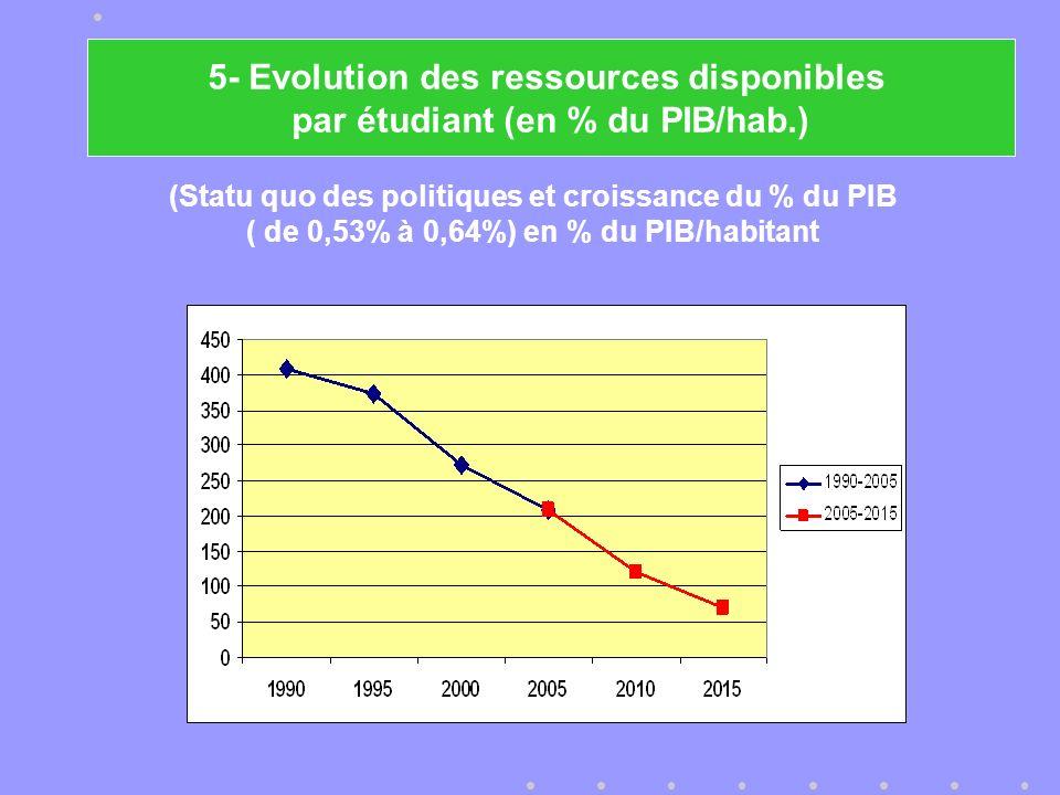 5- Evolution des ressources disponibles par étudiant (en % du PIB/hab.) (Statu quo des politiques et croissance du % du PIB ( de 0,53% à 0,64%) en % du PIB/habitant