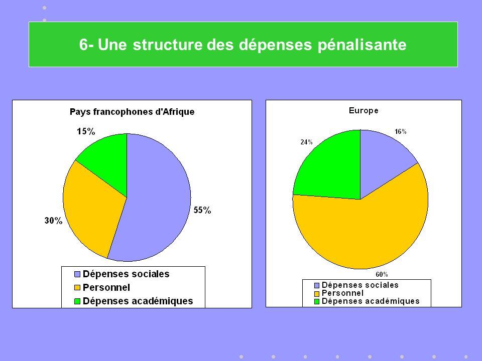 6- Une structure des dépenses pénalisante