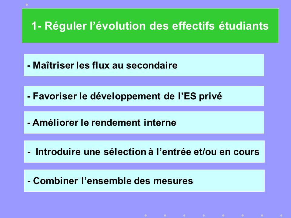 - Maîtriser les flux au secondaire - Introduire une sélection à lentrée et/ou en cours - Favoriser le développement de lES privé - Améliorer le rendement interne - Combiner lensemble des mesures 1- Réguler lévolution des effectifs étudiants