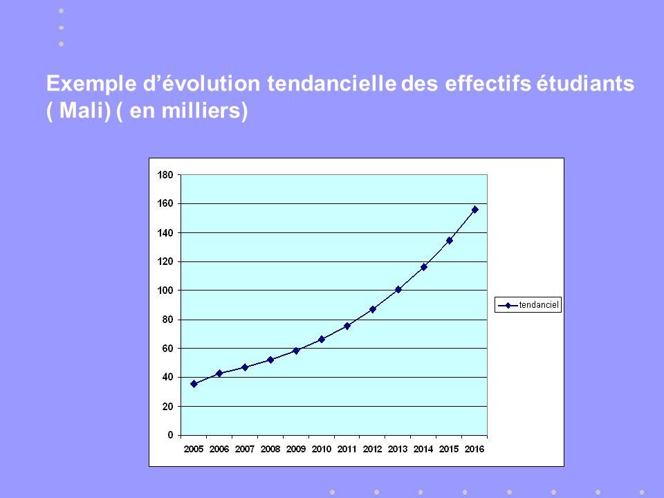 Exemple dévolution tendancielle des effectifs étudiants ( Mali) ( en milliers)