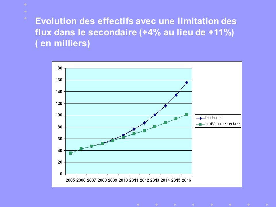 Evolution des effectifs avec une limitation des flux dans le secondaire (+4% au lieu de +11%) ( en milliers)