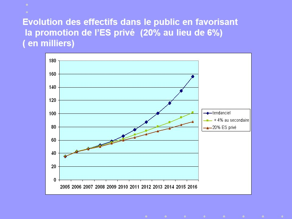 Evolution des effectifs dans le public en favorisant la promotion de lES privé (20% au lieu de 6%) ( en milliers)