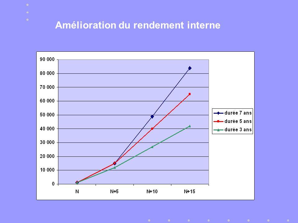 Amélioration du rendement interne