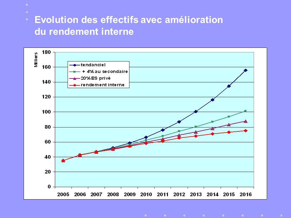 Evolution des effectifs avec amélioration du rendement interne