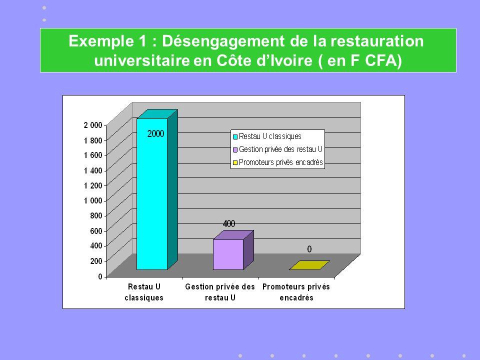 Exemple 1 : Désengagement de la restauration universitaire en Côte dIvoire ( en F CFA)