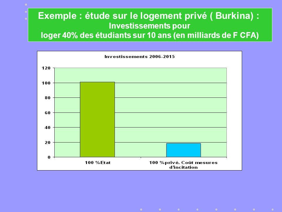 Exemple : étude sur le logement privé ( Burkina) : Investissements pour loger 40% des étudiants sur 10 ans (en milliards de F CFA)