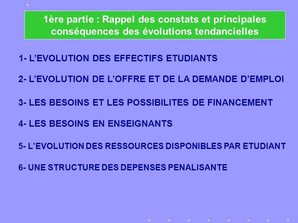 1- LEVOLUTION DES EFFECTIFS ETUDIANTS 3- LES BESOINS ET LES POSSIBILITES DE FINANCEMENT 2- LEVOLUTION DE LOFFRE ET DE LA DEMANDE DEMPLOI 5- LEVOLUTION DES RESSOURCES DISPONIBLES PAR ETUDIANT 1ère partie : Rappel des constats et principales conséquences des évolutions tendancielles 4- LES BESOINS EN ENSEIGNANTS 6- UNE STRUCTURE DES DEPENSES PENALISANTE