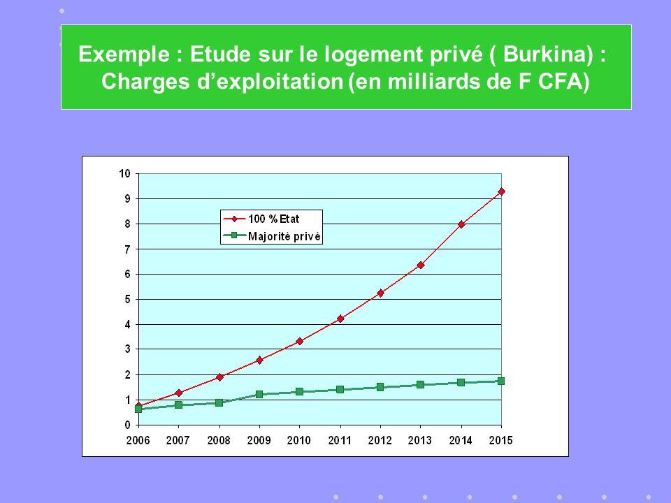 Exemple : Etude sur le logement privé ( Burkina) : Charges dexploitation (en milliards de F CFA)