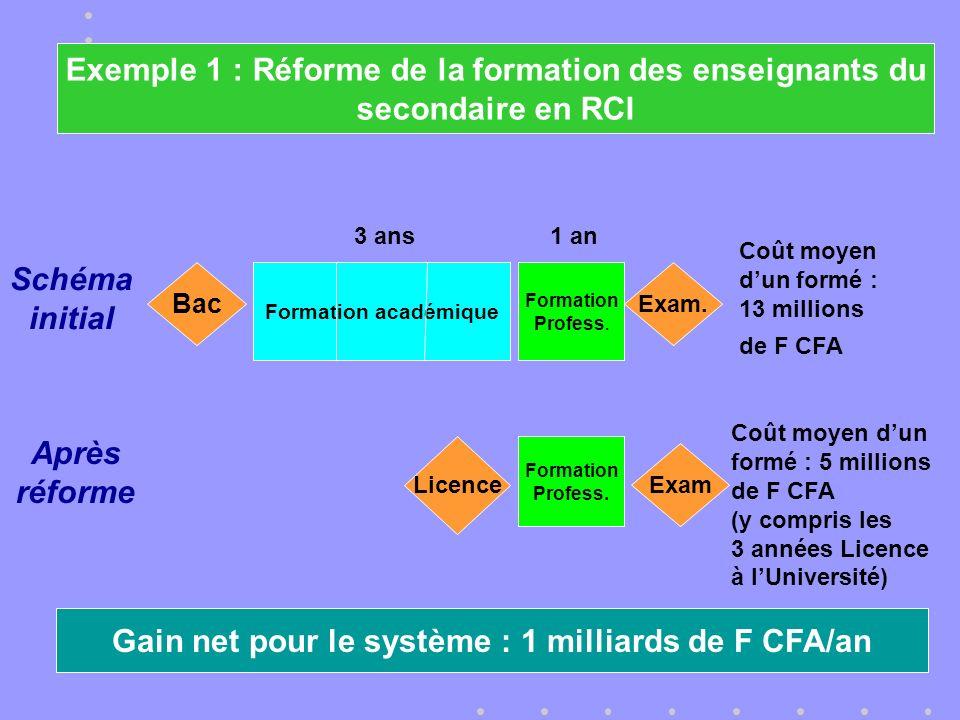 Schéma initial Formation Profess.