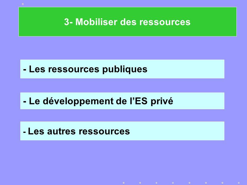 - Les ressources publiques - Le développement de lES privé - Les autres ressources 3- Mobiliser des ressources