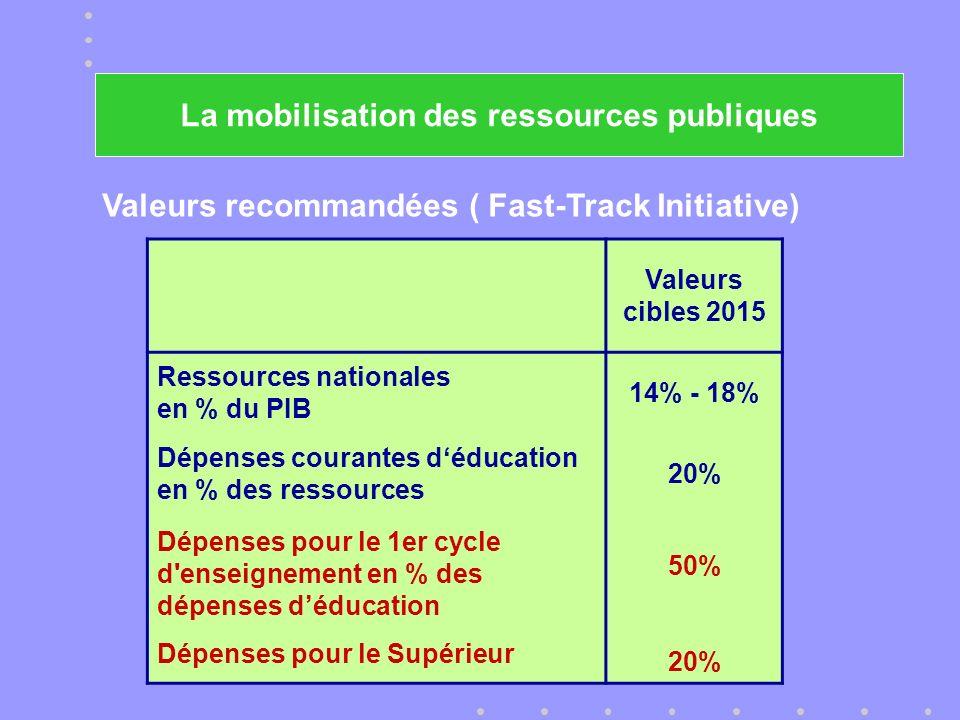 La mobilisation des ressources publiques Valeurs recommandées ( Fast-Track Initiative) Valeurs cibles 2015 Ressources nationales en % du PIB 14% - 18% Dépenses courantes déducation en % des ressources 20% Dépenses pour le 1er cycle d enseignement en % des dépenses déducation Dépenses pour le Supérieur 50% 20%