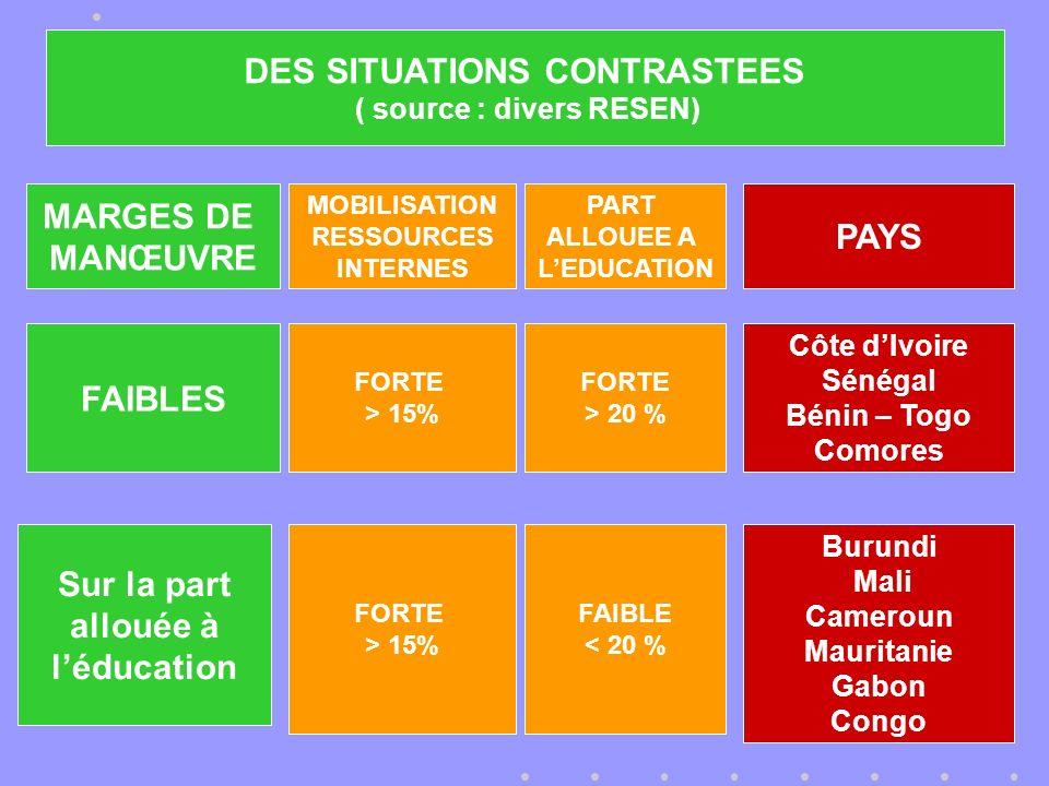 MARGES DE MANŒUVRE MOBILISATION RESSOURCES INTERNES PART ALLOUEE A LEDUCATION PAYS FAIBLES FORTE > 15% FORTE > 20 % Côte dIvoire Sénégal Bénin – Togo Comores Sur la part allouée à léducation FORTE > 15% FAIBLE < 20 % Burundi Mali Cameroun Mauritanie Gabon Congo DES SITUATIONS CONTRASTEES ( source : divers RESEN)