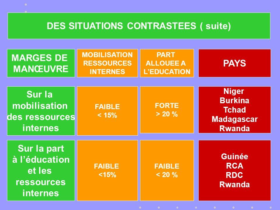 MARGES DE MANŒUVRE MOBILISATION RESSOURCES INTERNES PART ALLOUEE A LEDUCATION PAYS Sur la mobilisation des ressources internes FAIBLE < 15% FORTE > 20 % Niger Burkina Tchad Madagascar Rwanda Sur la part à léducation et les ressources internes FAIBLE <15% FAIBLE < 20 % Guinée RCA RDC Rwanda DES SITUATIONS CONTRASTEES ( suite)