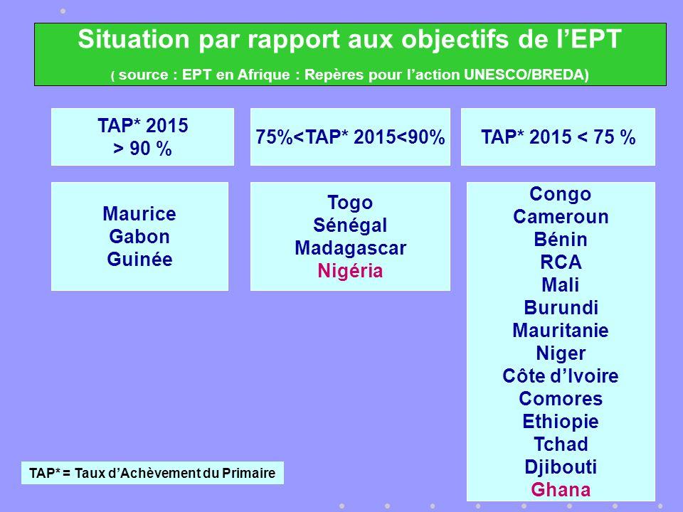 Situation par rapport aux objectifs de lEPT ( source : EPT en Afrique : Repères pour laction UNESCO/BREDA) 75%<TAP* 2015<90% Togo Sénégal Madagascar Nigéria TAP* 2015 < 75 % Congo Cameroun Bénin RCA Mali Burundi Mauritanie Niger Côte dIvoire Comores Ethiopie Tchad Djibouti Ghana TAP* 2015 > 90 % Maurice Gabon Guinée TAP* = Taux dAchèvement du Primaire