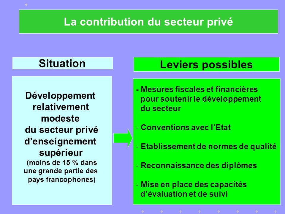 Situation Développement relativement modeste du secteur privé denseignement supérieur (moins de 15 % dans une grande partie des pays francophones) Leviers possibles - Mesures fiscales et financières pour soutenir le développement du secteur - Conventions avec lEtat - Etablissement de normes de qualité - Reconnaissance des diplômes - Mise en place des capacités dévaluation et de suivi La contribution du secteur privé
