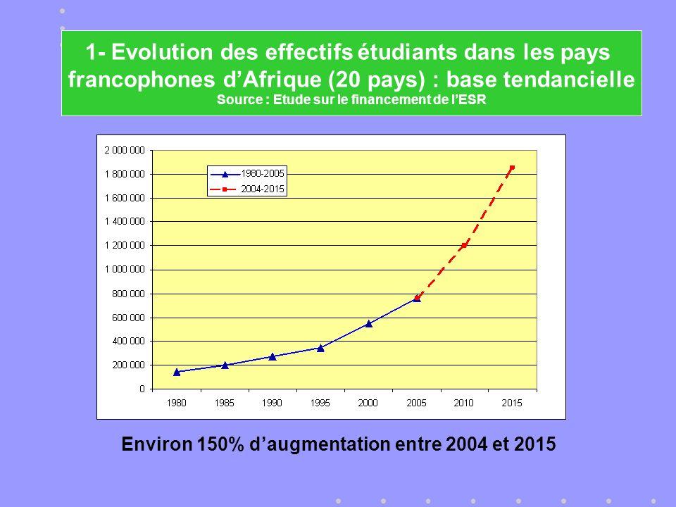 Environ 150% daugmentation entre 2004 et 2015 1- Evolution des effectifs étudiants dans les pays francophones dAfrique (20 pays) : base tendancielle Source : Etude sur le financement de lESR