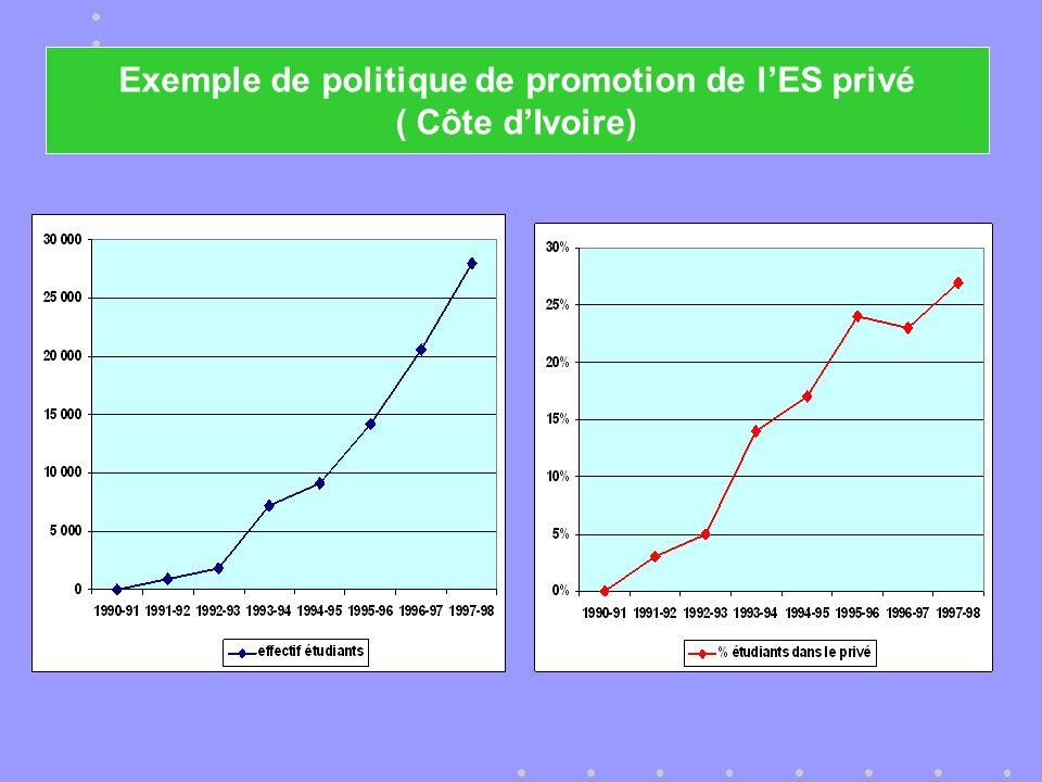 Exemple de politique de promotion de lES privé ( Côte dIvoire)