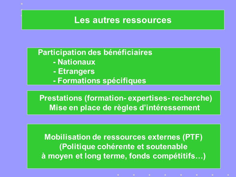 Participation des bénéficiaires - Nationaux - Etrangers - Formations spécifiques Prestations (formation- expertises- recherche) Mise en place de règles dintéressement Mobilisation de ressources externes (PTF) (Politique cohérente et soutenable à moyen et long terme, fonds compétitifs…) Les autres ressources