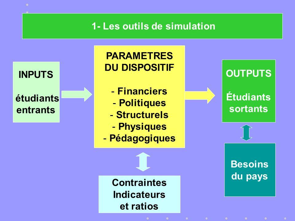 OUTPUTS Étudiants sortants Besoins du pays 1- Les outils de simulation INPUTS étudiants entrants PARAMETRES DU DISPOSITIF - Financiers - Politiques - Structurels - Physiques - Pédagogiques Contraintes Indicateurs et ratios