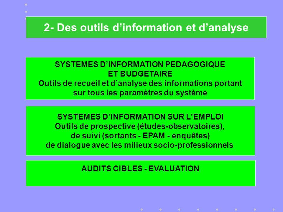 SYSTEMES DINFORMATION PEDAGOGIQUE ET BUDGETAIRE Outils de recueil et danalyse des informations portant sur tous les paramètres du système AUDITS CIBLES - EVALUATION SYSTEMES DINFORMATION SUR LEMPLOI Outils de prospective (études-observatoires), de suivi (sortants - EPAM - enquêtes) de dialogue avec les milieux socio-professionnels 2- Des outils dinformation et danalyse