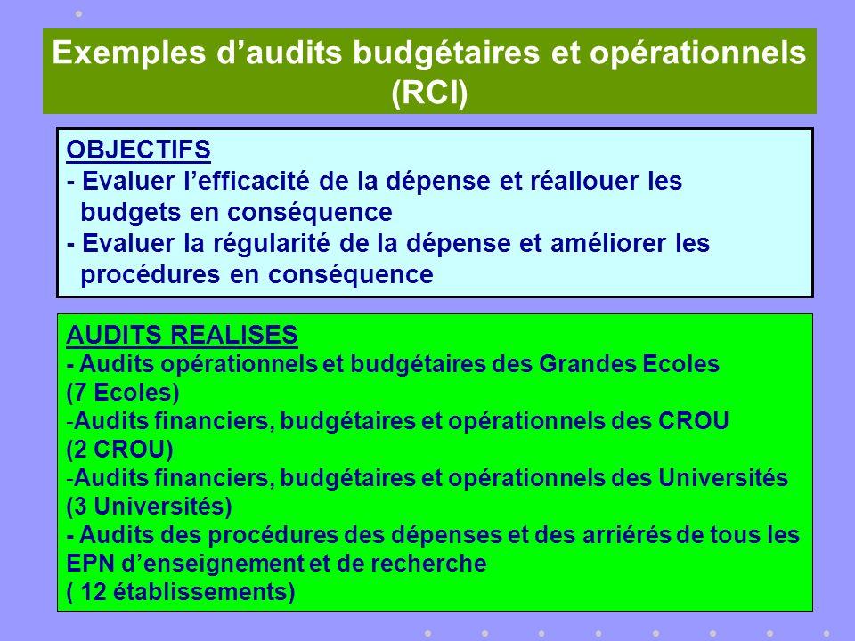 OBJECTIFS - Evaluer lefficacité de la dépense et réallouer les budgets en conséquence - Evaluer la régularité de la dépense et améliorer les procédures en conséquence Exemples daudits budgétaires et opérationnels (RCI) AUDITS REALISES - Audits opérationnels et budgétaires des Grandes Ecoles (7 Ecoles) -Audits financiers, budgétaires et opérationnels des CROU (2 CROU) -Audits financiers, budgétaires et opérationnels des Universités (3 Universités) - Audits des procédures des dépenses et des arriérés de tous les EPN denseignement et de recherche ( 12 établissements)