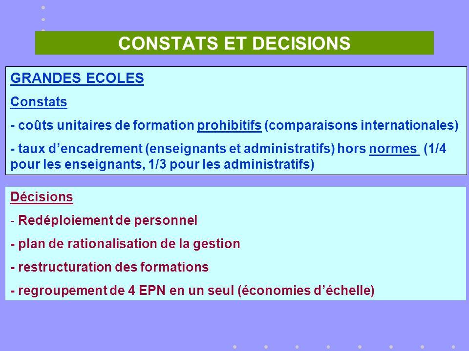 CONSTATS ET DECISIONS GRANDES ECOLES Constats - coûts unitaires de formation prohibitifs (comparaisons internationales) - taux dencadrement (enseignants et administratifs) hors normes (1/4 pour les enseignants, 1/3 pour les administratifs) Décisions - Redéploiement de personnel - plan de rationalisation de la gestion - restructuration des formations - regroupement de 4 EPN en un seul (économies déchelle)