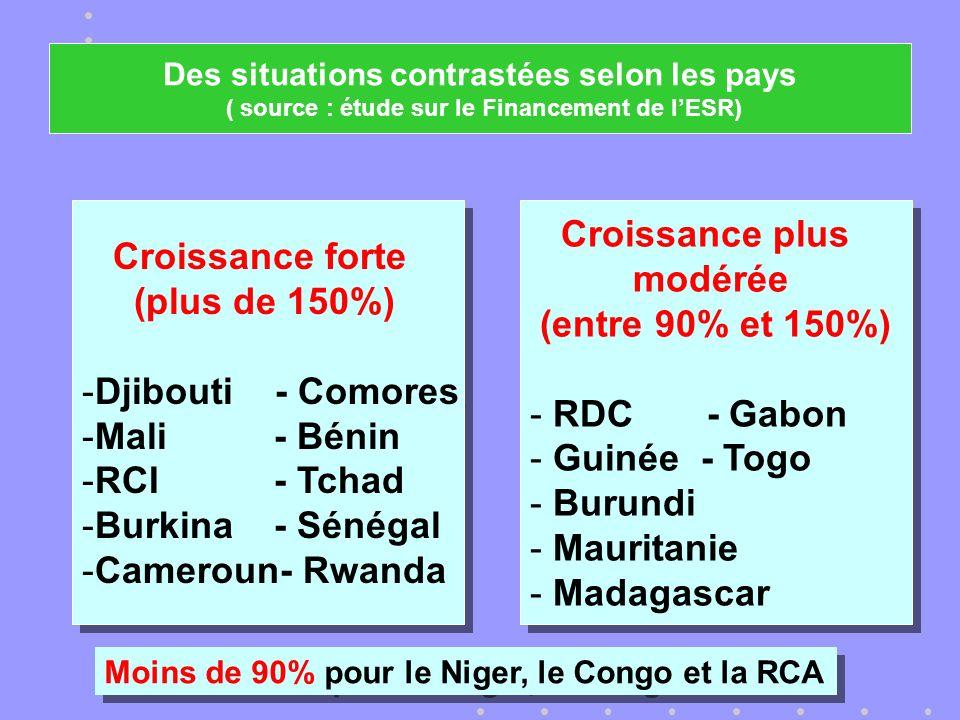 Croissance forte (plus de 150%) -Djibouti - Comores -Mali- Bénin -RCI- Tchad -Burkina- Sénégal -Cameroun- Rwanda Croissance forte (plus de 150%) -Djibouti - Comores -Mali- Bénin -RCI- Tchad -Burkina- Sénégal -Cameroun- Rwanda Croissance plus modérée (entre 90% et 150%) - RDC - Gabon - Guinée - Togo - Burundi - Mauritanie - Madagascar Croissance plus modérée (entre 90% et 150%) - RDC - Gabon - Guinée - Togo - Burundi - Mauritanie - Madagascar Moins de 90% pour le Niger, le Congo et la RCA Des situations contrastées selon les pays ( source : étude sur le Financement de lESR)