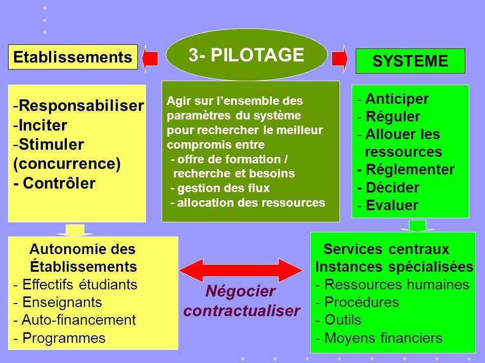 3- PILOTAGE Agir sur lensemble des paramètres du système pour rechercher le meilleur compromis entre - offre de formation / recherche et besoins - gestion des flux - allocation des ressources SYSTEME - Anticiper - Réguler - Allouer les ressources - Réglementer - Décider - Evaluer Etablissements -Responsabiliser -Inciter -Stimuler (concurrence) - Contrôler Services centraux Instances spécialisées - Ressources humaines - Procédures - Outils - Moyens financiers Autonomie des Établissements - Effectifs étudiants - Enseignants - Auto-financement - Programmes Négocier contractualiser