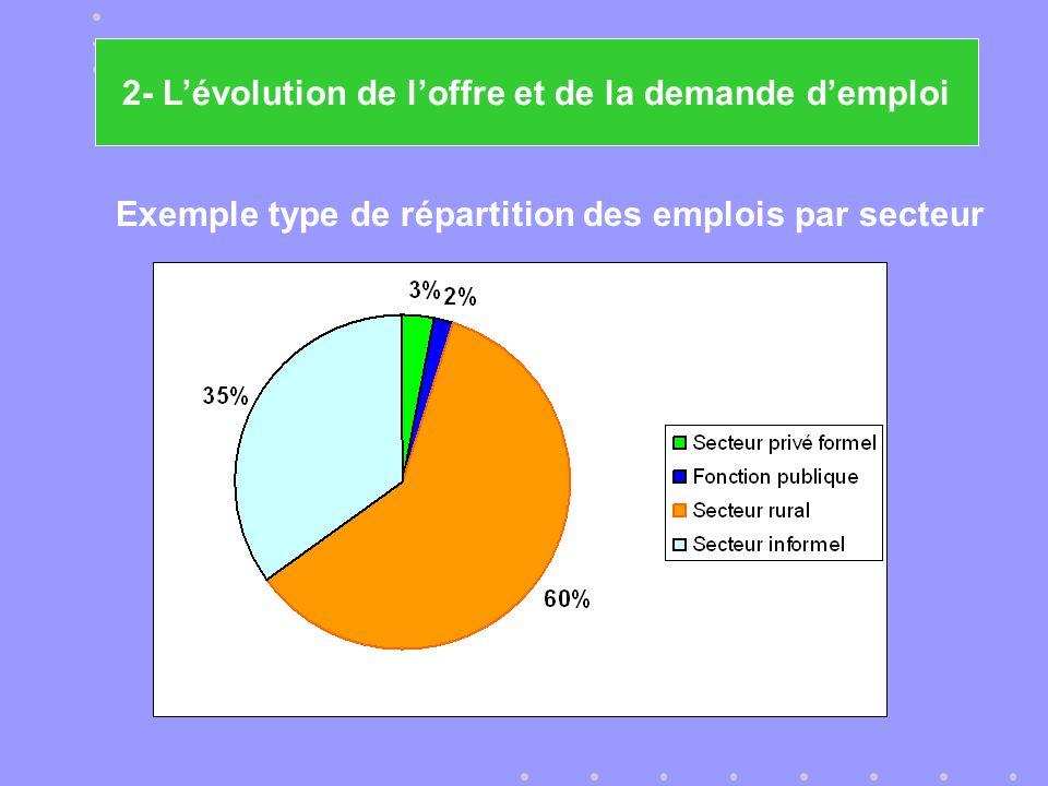 Exemple type de répartition des emplois par secteur 2- Lévolution de loffre et de la demande demploi