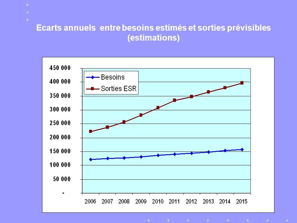 Ecarts annuels entre besoins estimés et sorties prévisibles (estimations)