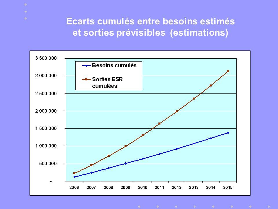 Ecarts cumulés entre besoins estimés et sorties prévisibles (estimations)