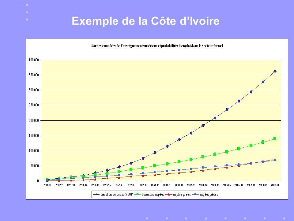 Exemple de la Côte dIvoire