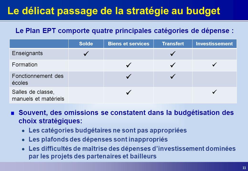11 Le délicat passage de la stratégie au budget SoldeBiens et servicesTransfertInvestissement Enseignants Formation Fonctionnement des écoles Salles d