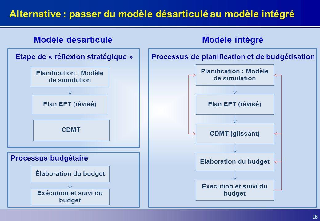 18 Alternative : passer du modèle désarticulé au modèle intégré Processus budgétaire Élaboration du budget Exécution et suivi du budget Étape de « réflexion stratégique » Planification : Modèle de simulation Plan EPT (révisé) CDMT Modèle désarticulé Planification : Modèle de simulation Plan EPT (révisé) Processus de planification et de budgétisation CDMT (glissant) Élaboration du budget Exécution et suivi du budget Modèle intégré
