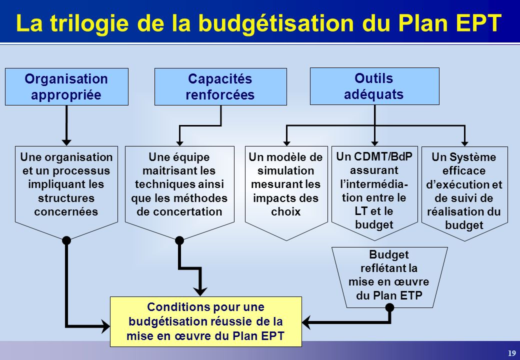 19 La trilogie de la budgétisation du Plan EPT Organisation appropriée Capacités renforcées Outils adéquats Une organisation et un processus impliquan